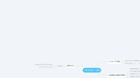Mind Map: 予祝日記活用ミニ講座