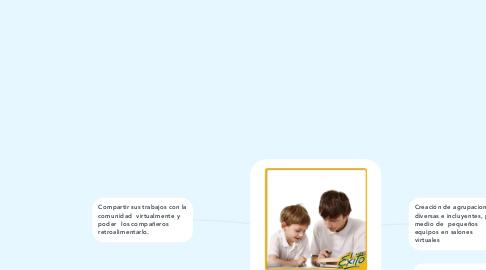 Mind Map: Promoción de relaciones eficaces y colaboración para una comunidad de aprendizaje