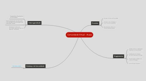 Mind Map: Comunidade Virtual - Avaaz
