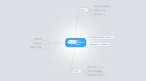 Mind Map: Introdução a informatica metaturma A 1 - sintése