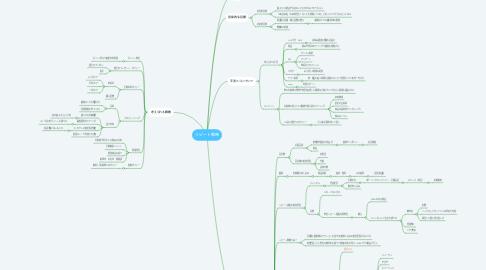 Mind Map: リピート戦略