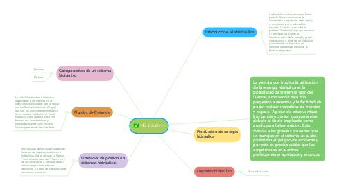 Mind Map: Hidráulico