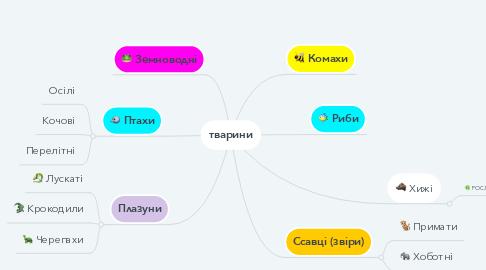 Mind Map: тварини