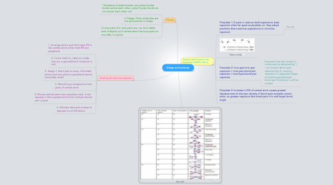 Mind Map: Shape and polarity