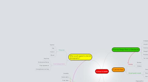 Mind Map: Colour It labels