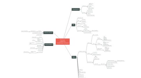 Mind Map: Peristiwa  proklamasi  kemerdekaan Indonesia