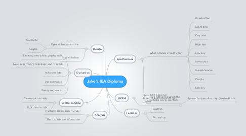 Mind Map: Jake's IEA Diploma
