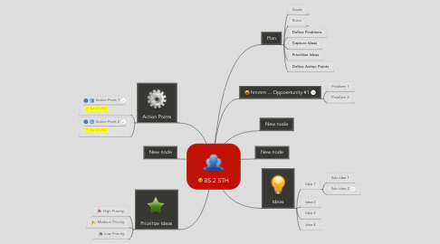 Mind Map: BS 2 STH