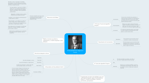 Mind Map: A Psicanálise por Sigmund Freud