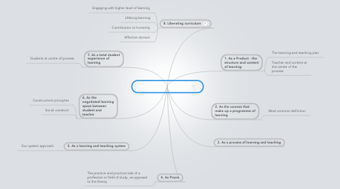 Mind Map: Definitions of Curriculum