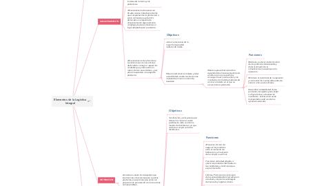 Mind Map: Elementos de la Logistica Integral