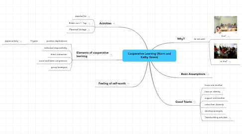 Mind Map: Cooperative Learning (Norm and Kathy Green)
