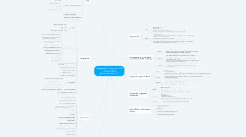 Mind Map: Университет Иннополис (УИ)  ЦА аудитория (робототехника и IT)
