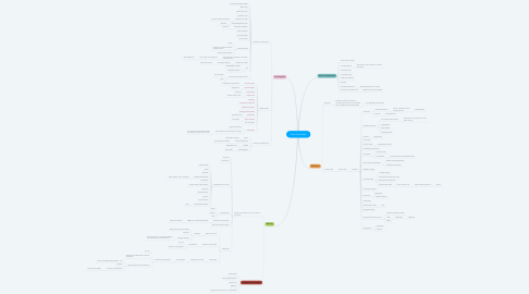 Mind Map: Crise Convulsiva