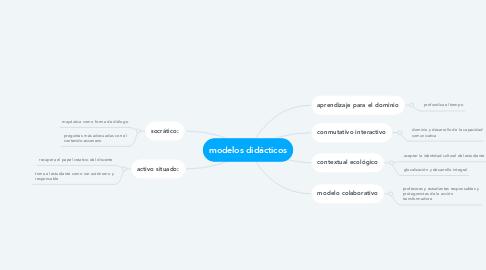 Mind Map: modelos didácticos