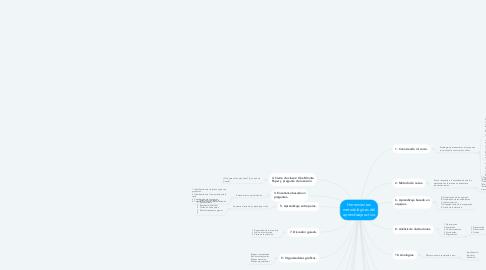 Mind Map: Herramientas metodológicas del aprendizaje activo