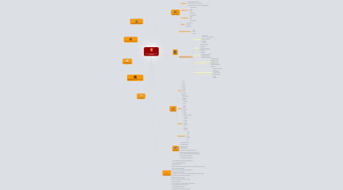 Mind Map: Programação Neurolinguística Practitioner