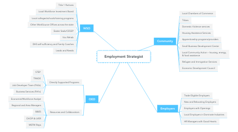 Mind Map: Employment Strategist