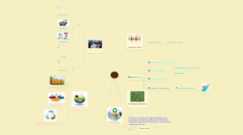 Mind Map: RSE