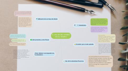 Mind Map: EL VALOR DEL DINERO EN EL TIEMPO