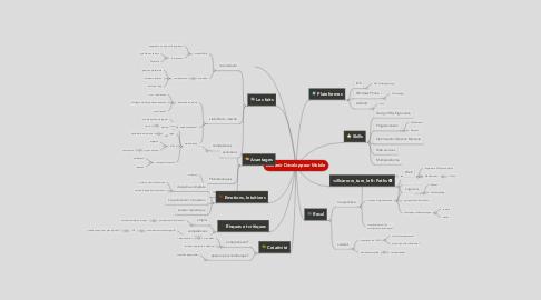 Mind Map: Devenir Développeur Mobile