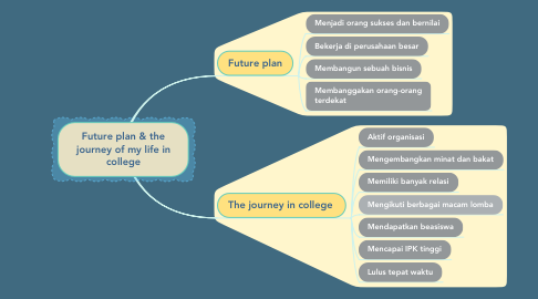 Mind Map: Future plan & the journey of my life in college