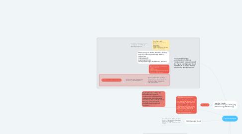 Mind Map: Psychoanalyse