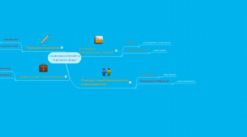 """Mind Map: Оценивание проекта """"Звучание  воды"""""""
