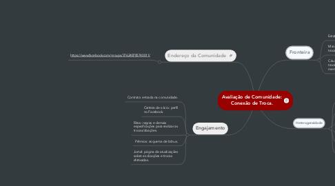 Mind Map: Avaliação de Comunidade: Conexão de Troca.