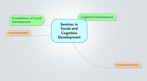 Mind Map: Seminar in Social and Cognitive Development
