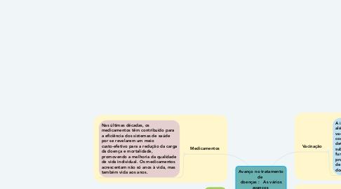 Mind Map: Avanço no tratamento de  doenças :   As vários avanços  super importantes e esses são alguns