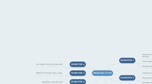 Mind Map: RENCANA STUDI