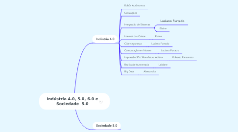 Mind Map: Indústria 4.0, 5.0, 6.0 e Sociedade  5.0