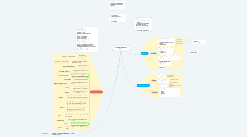 Mind Map: Ruta de la Memoria y DDHH