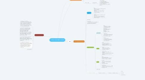 Mind Map: РОЙ-КЛУБ ИНВЕСТИЦИИ