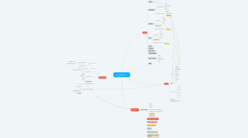 Mind Map: Лучшие курсы программирования в Киеве– IT-колледж DevEducation