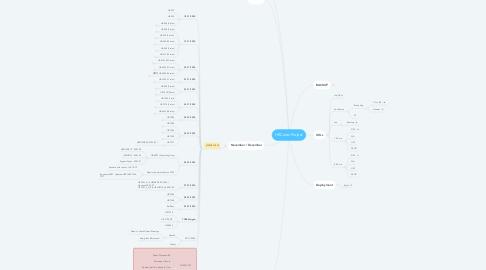 Mind Map: HRCules Project