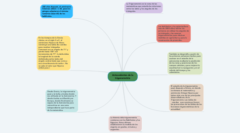 Mind Map: Antecedentes de la trigonometria
