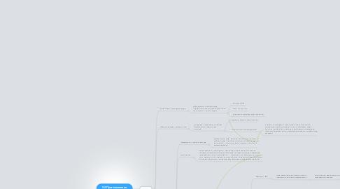 Mind Map: ХЗ Приглашение на бесплатный мастер-класс