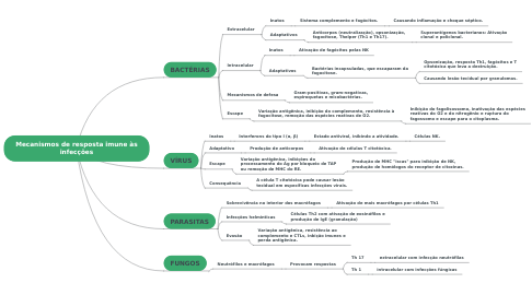 Mind Map: Mecanismos de resposta imune às infecções