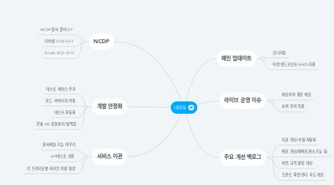 Mind Map: 5월한달