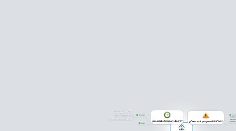 Mind Map: Proyecto INNOVA