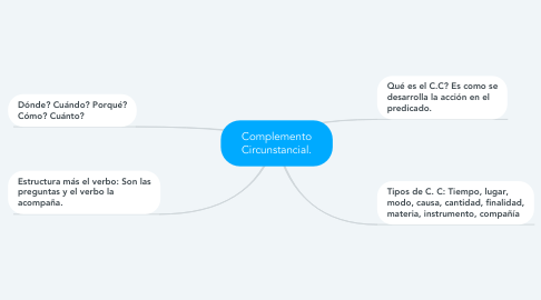 Mind Map: Complemento Circunstancial.