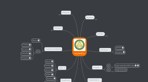 Mind Map: Leadership