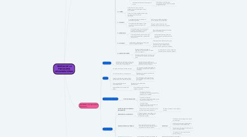 Mind Map: TEORÍAS DE LA PSICOLOGÍA ORGANIZACIONAL