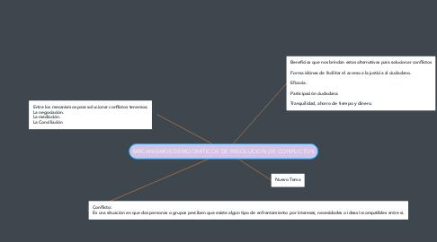 Mind Map: MECANISMOS DEMOCRÁTICOS DE RESOLUCION DE CONFLICTOS
