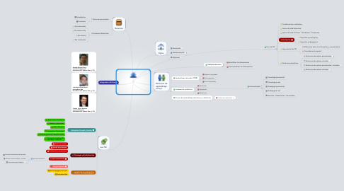 Mind Map: ESCENARIOS FORMATIVOS Y DOCENCIA BASADOS EN TIC Arnoby Álvarez Charry - aalvarezchar@uoc.edu /  José María Elvira Gómez - jelvirag@uoc.edu /          Cristian Rojas Montero - crojasmo@uoc.edu