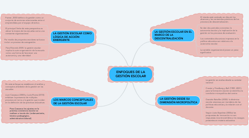 Mind Map: Antecedentes de la Musicoterapia