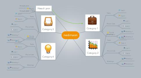 Mind Map: nedimaon