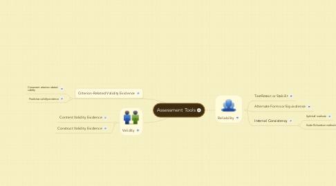 Mind Map: Assessment Tools